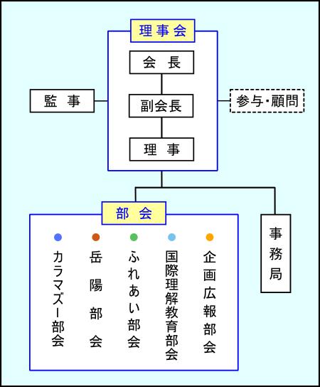 NICE組織図